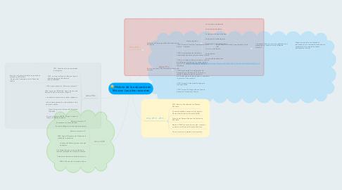 Mind Map: Historia de la educación en México: Los años recientes