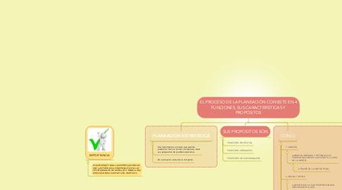 Mind Map: EL PROCESO DE LA PLANEACIÓN CONSISTE EN 4 FUNCIONES, SUS CARACTERÍSTICAS Y PROPÓSITOS