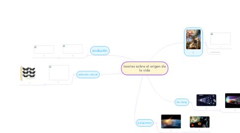 Mind Map: teorias sobre el origen de la vida