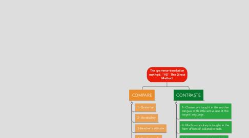 Mind Map: The grammar-translation method. ''VS'' The Direct Method