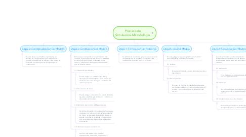 Mind Map: Proceso de Simulacion-Metodologia
