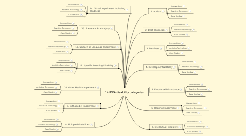 Mind Map: 14 IDEA disability categories