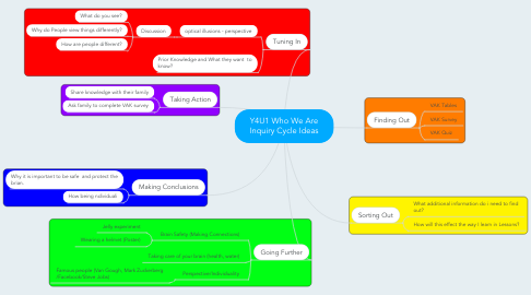 Mind Map: Y4U1 Who We Are Inquiry Cycle Ideas
