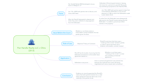 Mind Map: Pan Handle Realty LLC v Olins (2013)