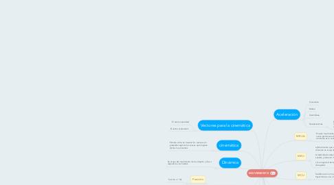 Mind Map: MOVIMIENTO