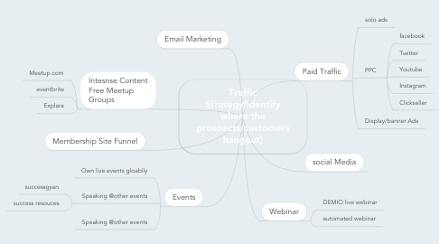 Mind Map: Traffic Strategy(Identify where the prospects/customers hangout)