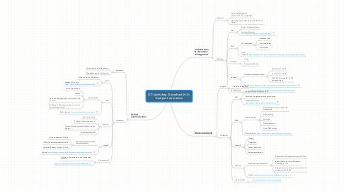Mind Map: ICT-landschap Greenheat N.V.: Knelpunt domeinen
