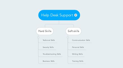 Mind Map: Help Desk Support