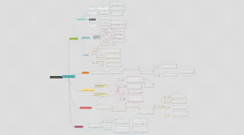 Mind Map: Estructura Administrativa
