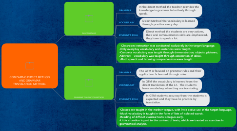 Mind Map: COMPARING DIRECT METHOD AND GRAMMAR TRANSLATION METHOD.