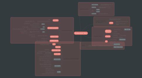 Mind Map: Shakespearean Drama