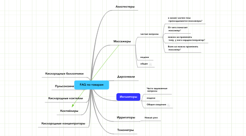 Mind Map: FAQ по товарам