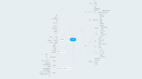 Mind Map: 中浜美佳