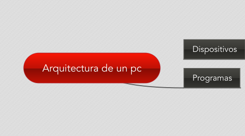 Mind Map: Arquitectura de un pc