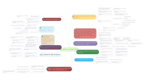 Mind Map: LA FAMILIA Y EL BEBE SORDO