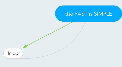 Mind Map: the PAST is SIMPLE