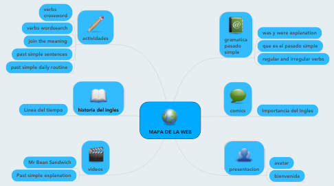Mind Map: MAPA DE LA WEB
