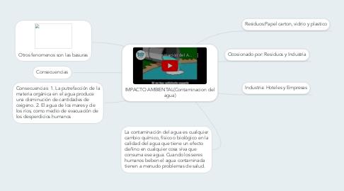 Mind Map: IMPACTO AMBIENTAL(Contaminacion del agua)
