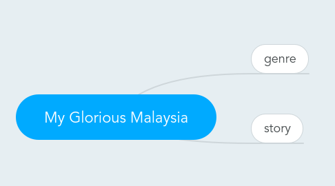 Mind Map: My Glorious Malaysia