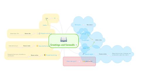 Mind Map: Greetings and farewalls