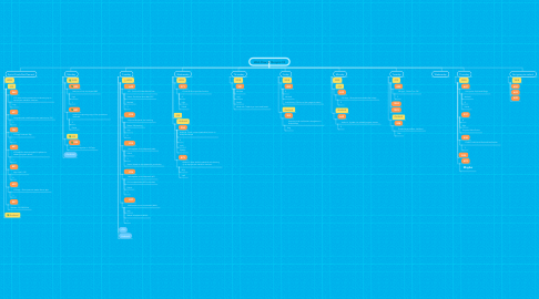 Mind Map: Web Flow of the sprint 8