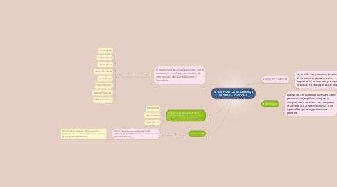 Mind Map: RETOS PARA LA ACADEMIA Y EL TRABAJO SOCIAL