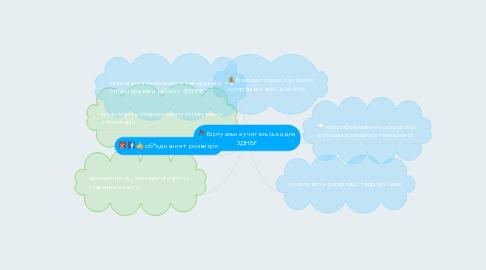 Mind Map: Віртуальна учительська для ЗДНВР