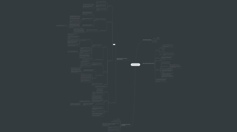Mind Map: 3E1 Environment