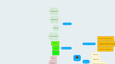 Mind Map: Инфографика