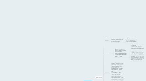 Mind Map: Холодные звонки (профсоюзы)