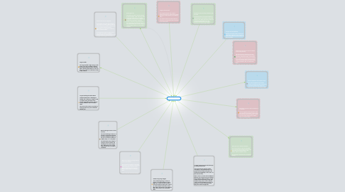 Mind Map: World's Records