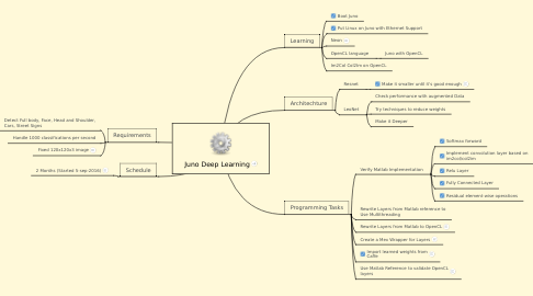Mind Map: Juno Deep Learning