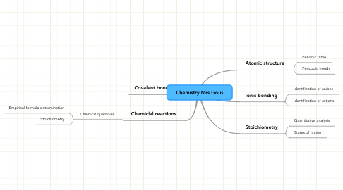 Mind Map: Chemistry Mrs.Gous