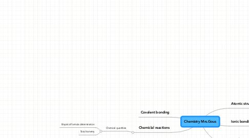 Mind Map: Chemistry Mrs.Gous