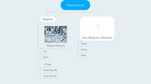 Mind Map: Interactions