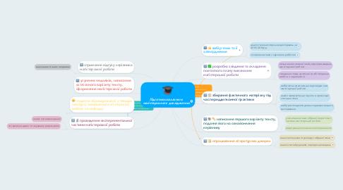 Mind Map: Підготовка власного магістерського дослідження