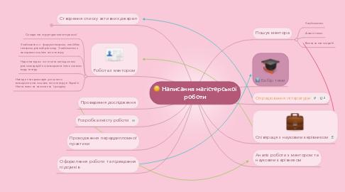 Mind Map: Написання магістерської роботи
