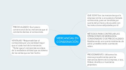 Mind Map: MERCANCÍAS EN CONSIGNACIÓN
