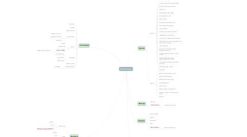 Mind Map: http://arzinger.ua