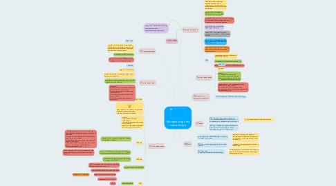 Mind Map: История создания компьютера
