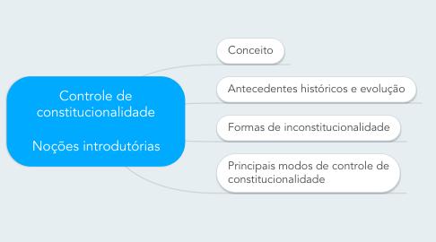 Mind Map: Controle de constitucionalidade  Noções introdutórias