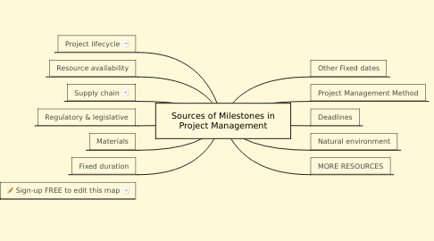 Mind Map: Sources of Milestones in Project Management