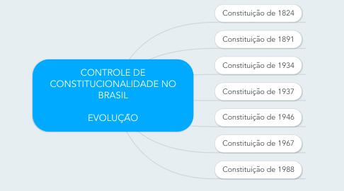 Mind Map: CONTROLE DE CONSTITUCIONALIDADE NO BRASIL  EVOLUÇÃO