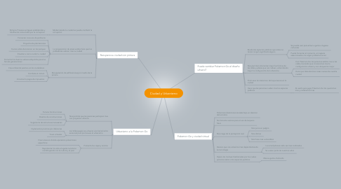 Mind Map: Ciudad y Urbanismo
