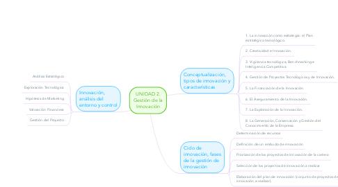 Mind Map: UNIDAD 2. Gestión de la Innovación