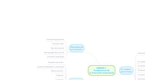 Mind Map: UNIDAD 1. Fundamentos de lainnovaciónempresarial