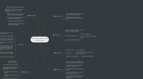 Mind Map: Historia de la Ed. Fisica en Colombia