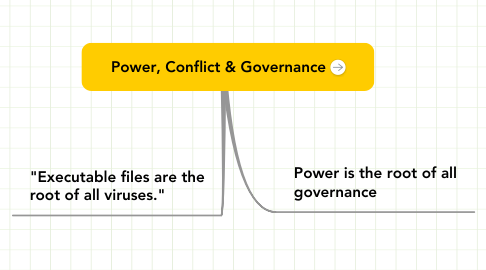 Mind Map: Power, Conflict & Governance