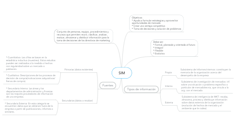 Mind Map: SIM