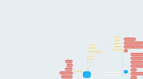 Mind Map: Главная страница КЛИНИКА